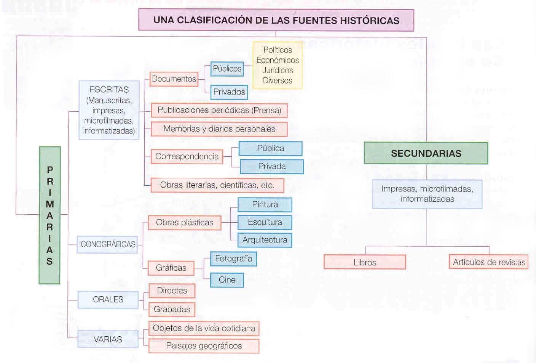 Lautilización de las fuentes. Metodología.